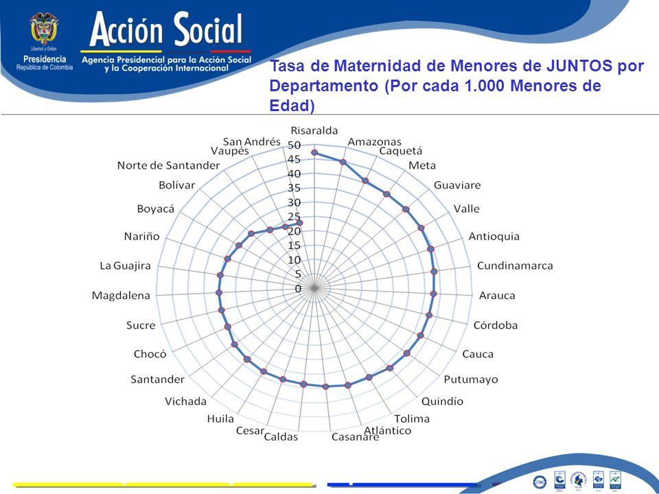 LOGROS Tasa de Maternidad de Menores de JUNTOS por Departamento (Por cada 1.000 Menores de Edad)