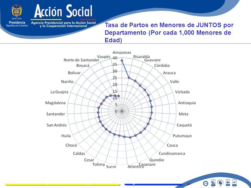LOGROS Tasa de Partos en Menores de JUNTOS por Departamento (Por cada 1,000 Menores de Edad)