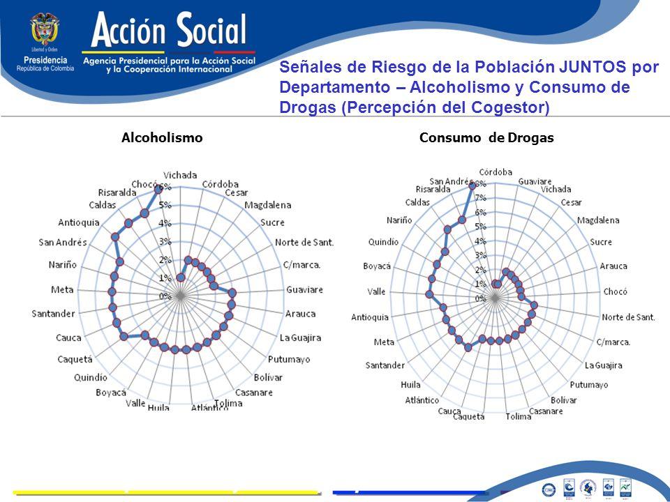 LOGROS AlcoholismoConsumo de Drogas Señales de Riesgo de la Población JUNTOS por Departamento – Alcoholismo y Consumo de Drogas (Percepción del Cogest