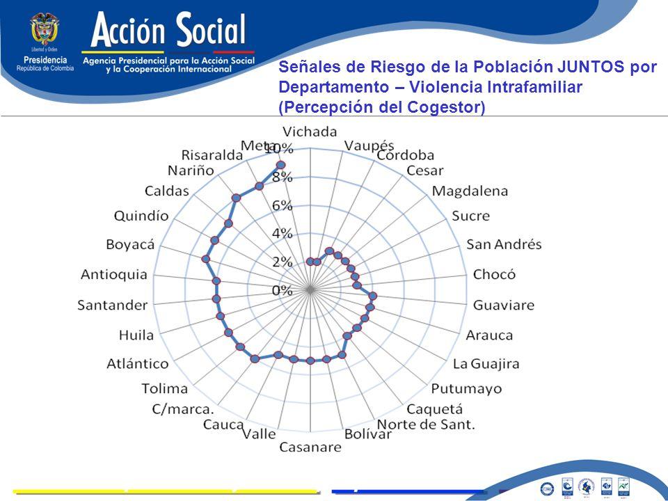 LOGROS Señales de Riesgo de la Población JUNTOS por Departamento – Violencia Intrafamiliar (Percepción del Cogestor)