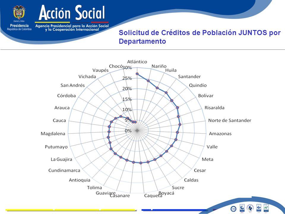 LOGROS Solicitud de Créditos de Población JUNTOS por Departamento