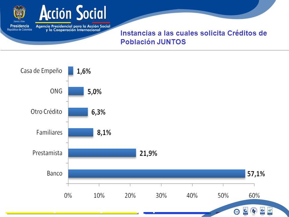 LOGROS Instancias a las cuales solicita Créditos de Población JUNTOS