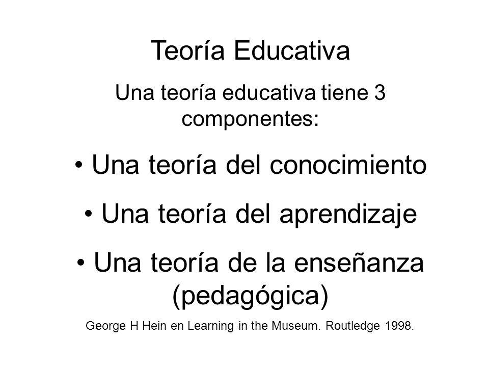 Teoría Educativa Una teoría educativa tiene 3 componentes: Una teoría del conocimiento Una teoría del aprendizaje Una teoría de la enseñanza (pedagógi