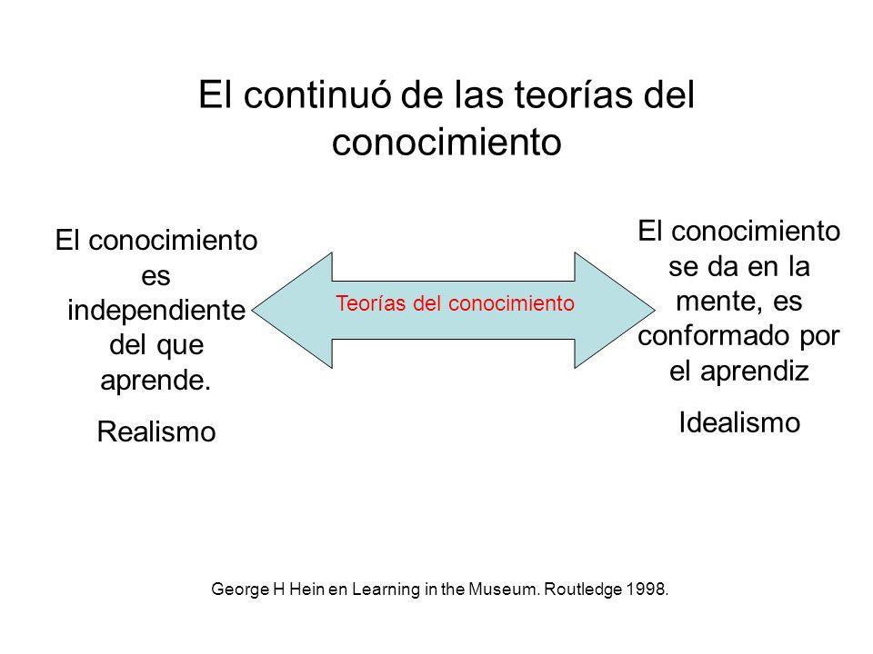 Teorías del conocimiento El conocimiento es independiente del que aprende. Realismo El conocimiento se da en la mente, es conformado por el aprendiz I