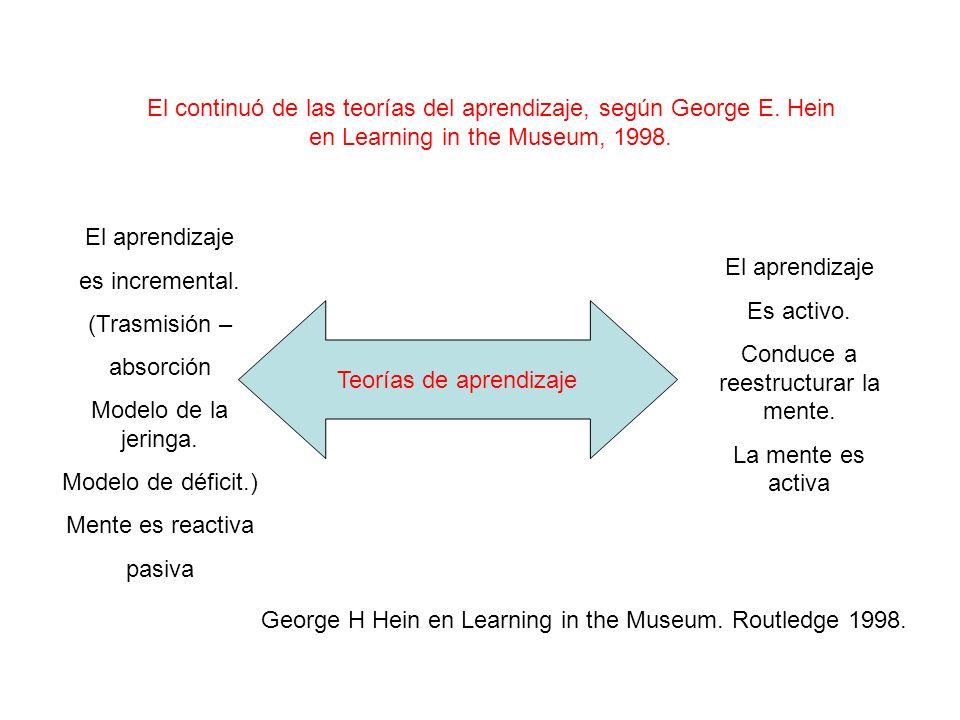 El aprendizaje es incremental. (Trasmisión – absorción Modelo de la jeringa. Modelo de déficit.) Mente es reactiva pasiva El aprendizaje Es activo. Co