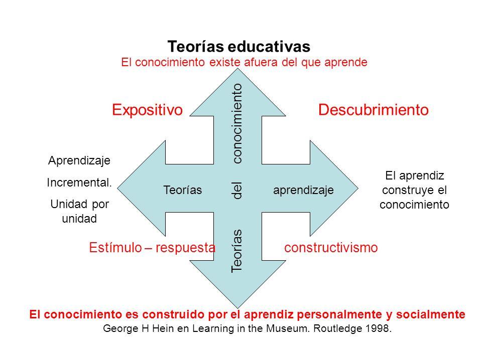 Teorías del conocimiento Teorías aprendizaje El conocimiento existe afuera del que aprende El conocimiento es construido por el aprendiz personalmente