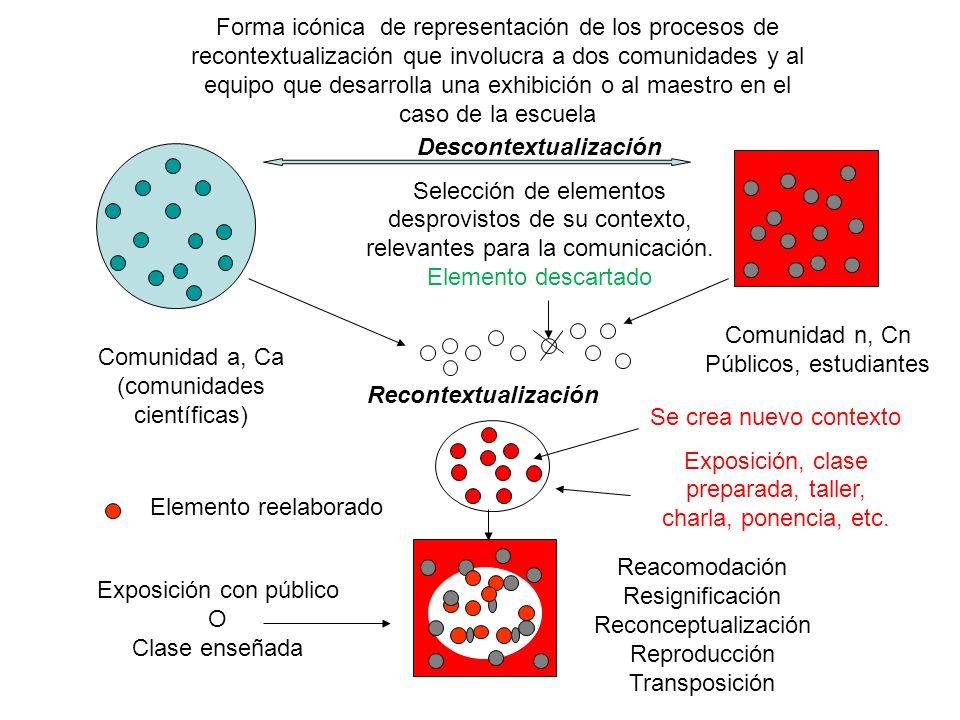 Comunidad a, Ca (comunidades científicas) Se crea nuevo contexto Exposición, clase preparada, taller, charla, ponencia, etc. Forma icónica de represen