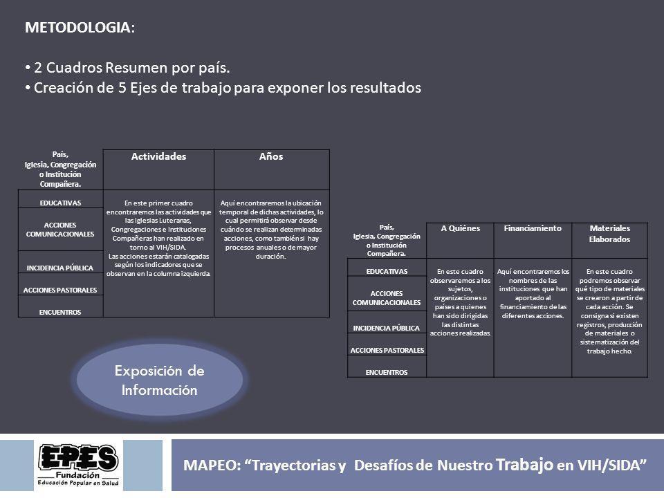 Exposición de Información METODOLOGIA: 2 Cuadros Resumen por país. Creación de 5 Ejes de trabajo para exponer los resultados País, Iglesia, Congregaci