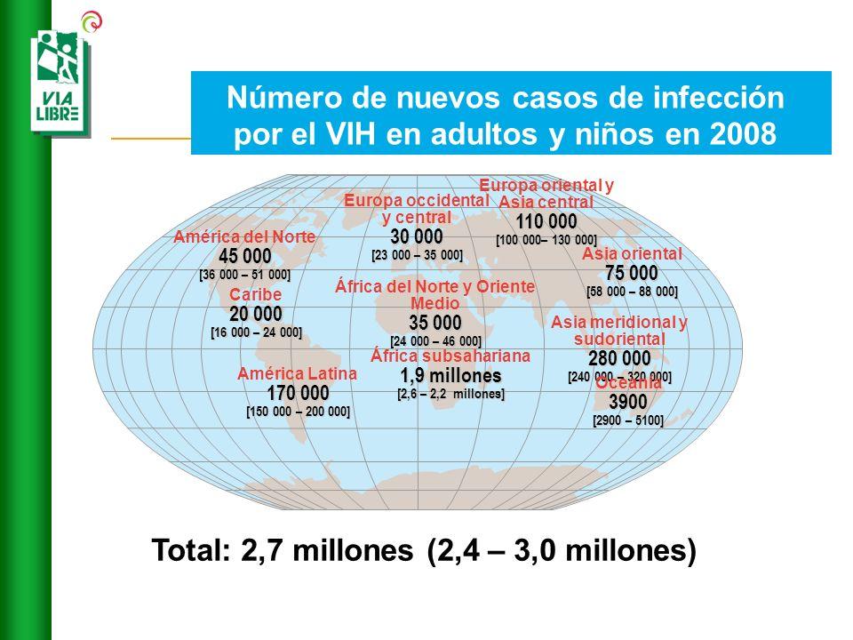 Número de nuevos casos de infección por el VIH en adultos y niños en 2008 Total: 2,7 millones (2,4 – 3,0 millones) Europa occidental y central 30 000