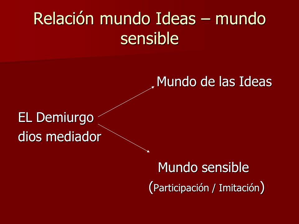 Relación mundo Ideas – mundo sensible Mundo de las Ideas Mundo de las Ideas EL Demiurgo dios mediador Mundo sensible Mundo sensible ( Participación /