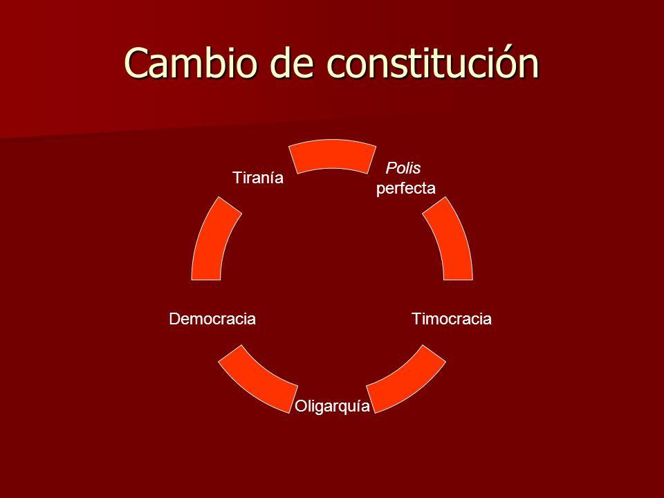 Cambio de constitución Polis perfecta Timocracia Oligarquía Democracia Tiranía
