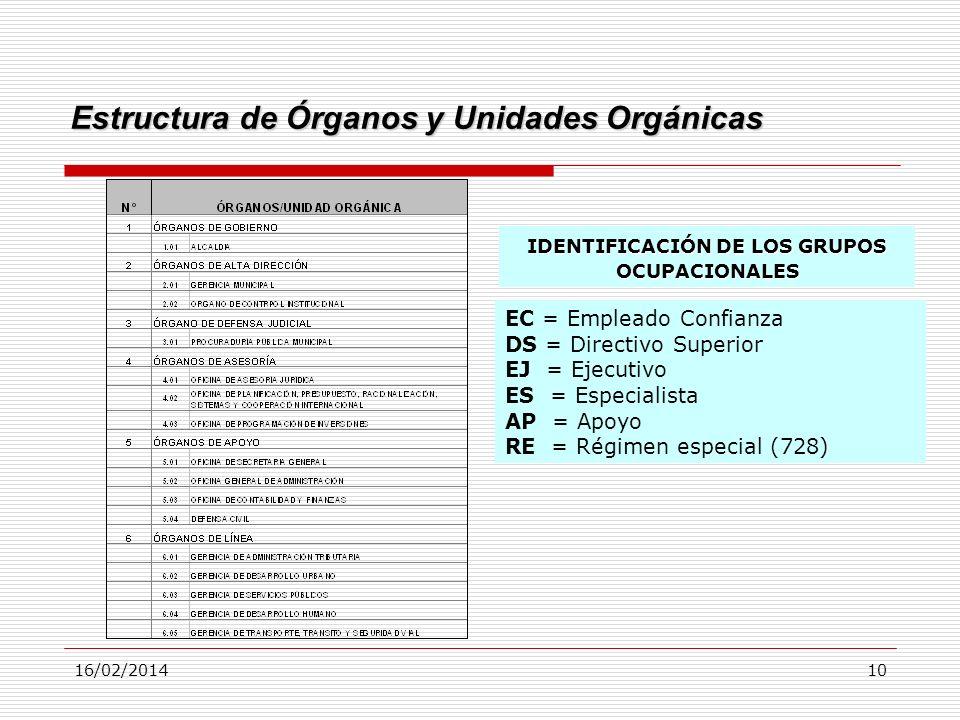16/02/201410 EC = Empleado Confianza DS = Directivo Superior EJ = Ejecutivo ES = Especialista AP = Apoyo RE = Régimen especial (728) IDENTIFICACIÓN DE