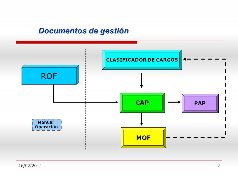 16/02/20142 Documentos de gestión CLASIFICADOR DE CARGOS PAP CAP ROF MOF Manual Operación