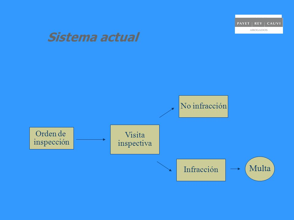Sistema actual Orden de inspección Visita inspectiva No infracción Infracción Multa