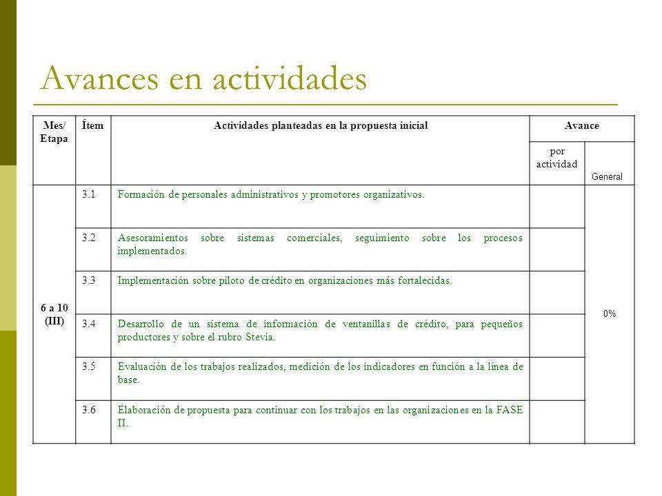 Avances en actividades Mes/ Etapa ÍtemActividades planteadas en la propuesta inicialAvance por actividad General 6 a 10 (III) 3.1Formación de personal