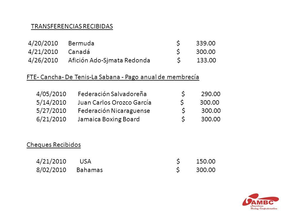 TRANSFERENCIAS RECIBIDAS 4/20/2010 Bermuda $ 339.00 4/21/2010 Canadá $ 300.00 4/26/2010 Afición Ado-Sjmata Redonda $ 133.00 FTE- Cancha- De Tenis-La Sabana - Pago anual de membrecía 4/05/2010 Federación Salvadoreña $ 290.00 5/14/2010 Juan Carlos Orozco García $ 300.00 5/27/2010 Federación Nicaraguense $ 300.00 6/21/2010 Jamaica Boxing Board $ 300.00 Cheques Recibidos 4/21/2010 USA $ 150.00 8/02/2010 Bahamas $ 300.00