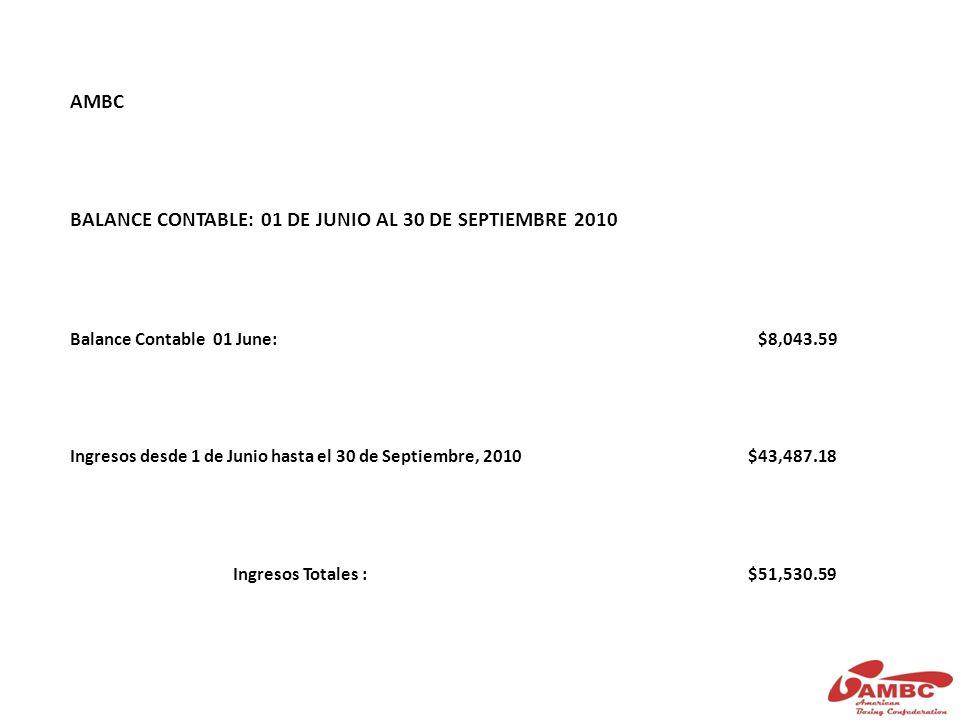 AMBC BALANCE CONTABLE: 01 DE JUNIO AL 30 DE SEPTIEMBRE 2010 Balance Contable 01 June:$8,043.59 Ingresos desde 1 de Junio hasta el 30 de Septiembre, 2010$43,487.18 Ingresos Totales :$51,530.59