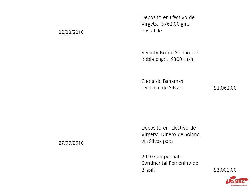 ACTIVIDADES DE RETIRO 04/06/2010 Transferencia monetaria$50.00 04/06/2010 A: Solano Reembolso ticket aéreo Silvas: 1000.70, Solano, 762.00 y Boselli 1009.00 $2,771.70 06/07/2010 Transferencia monetaria $50.00 06/07/2010 A Solano: Swiss timing, $6,458 y gastos de Oficina $1,732.00$8,190.00 Solano 04/08/2010 Transferencia monetaria$50.00