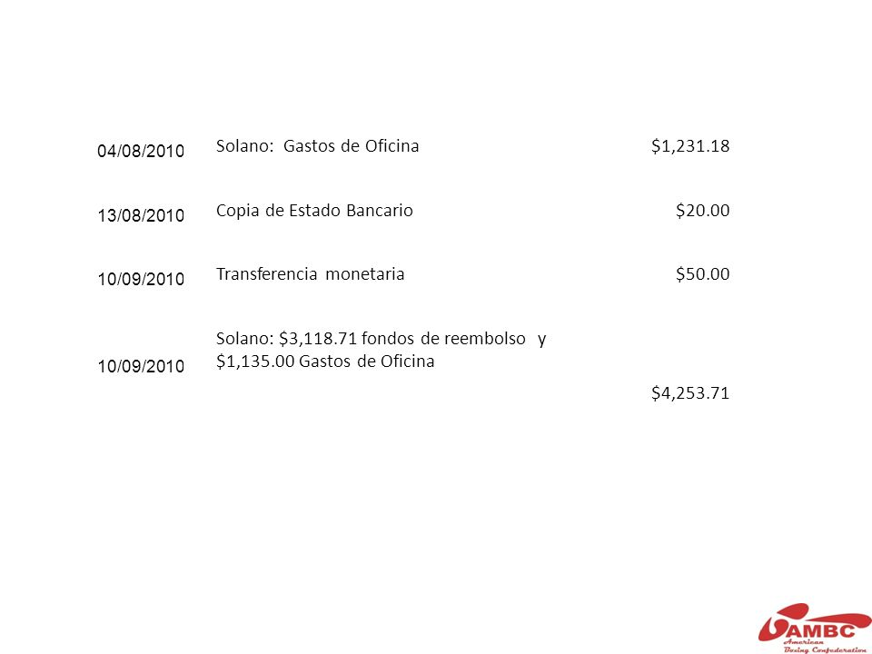 04/08/2010 Solano: Gastos de Oficina$1,231.18 13/08/2010 Copia de Estado Bancario$20.00 10/09/2010 Transferencia monetaria$50.00 10/09/2010 Solano: $3,118.71 fondos de reembolso y $1,135.00 Gastos de Oficina $4,253.71