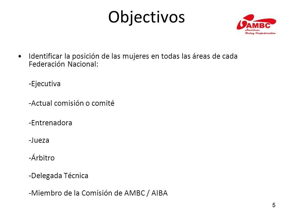 5 Objectivos Identificar la posición de las mujeres en todas las áreas de cada Federación Nacional: -Ejecutiva -Actual comisión o comité -Entrenadora -Jueza -Árbitro -Delegada Técnica -Miembro de la Comisión de AMBC / AIBA