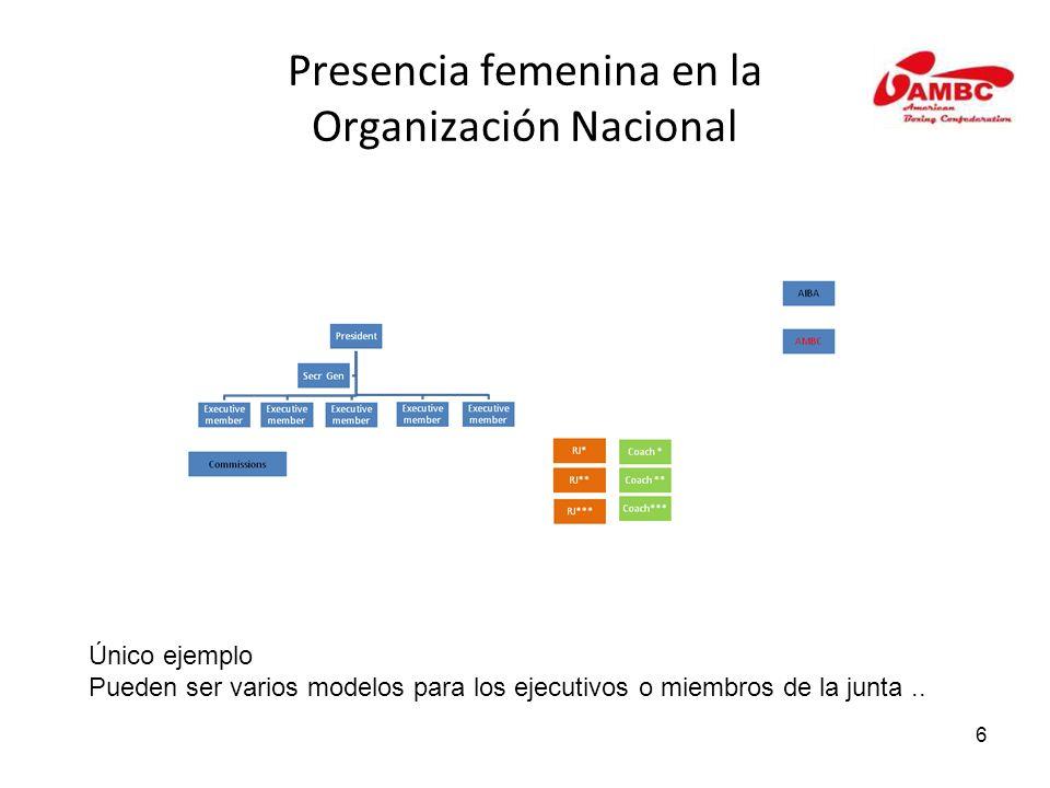 6 Presencia femenina en la Organización Nacional Único ejemplo Pueden ser varios modelos para los ejecutivos o miembros de la junta..