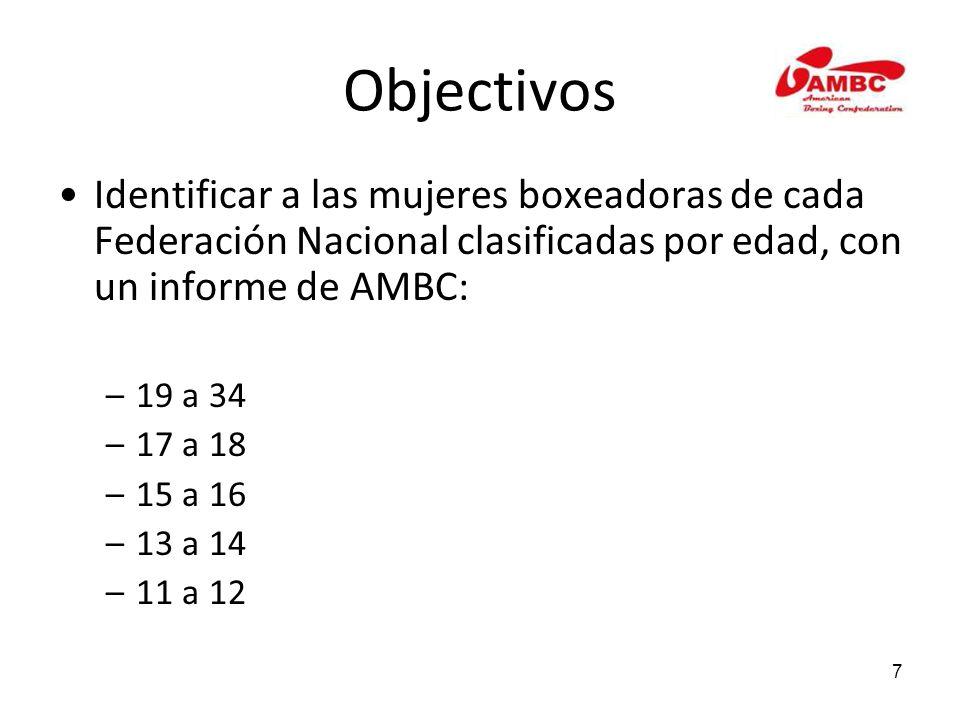 7 Objectivos Identificar a las mujeres boxeadoras de cada Federación Nacional clasificadas por edad, con un informe de AMBC: –19 a 34 –17 a 18 –15 a 16 –13 a 14 –11 a 12