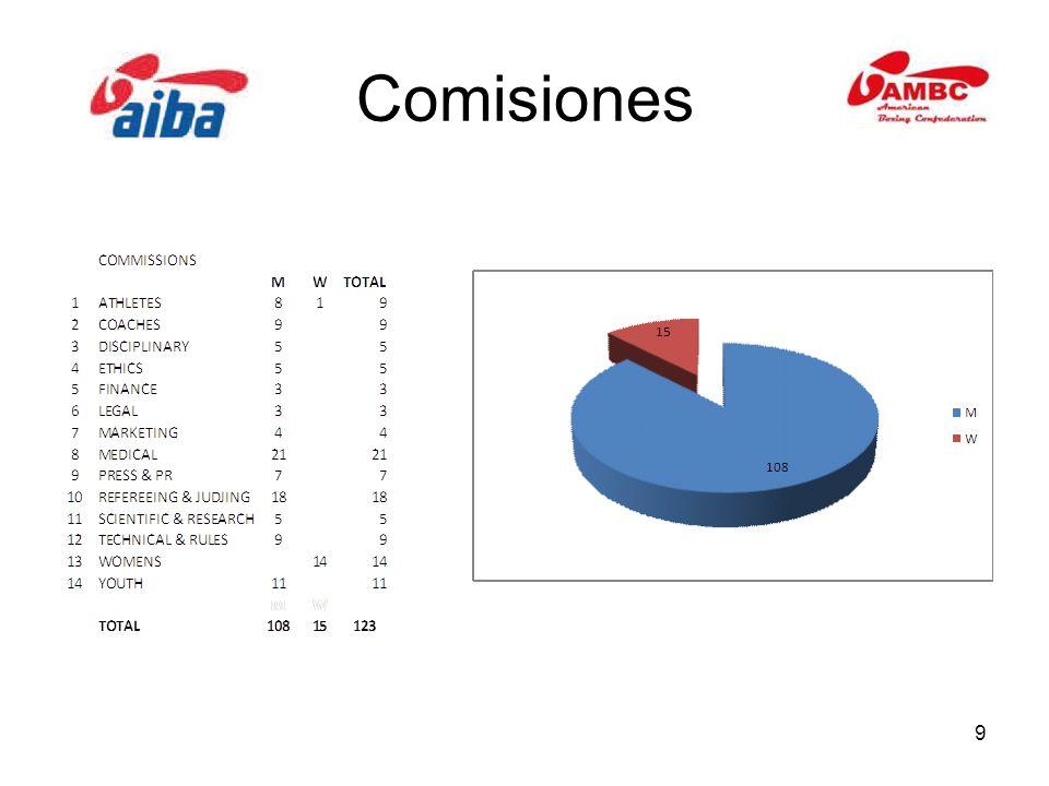 9 Comisiones