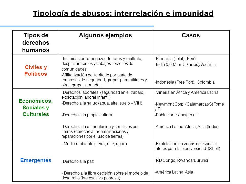 Tipología de abusos: interrelación e impunidad Tipos de derechos humanos Algunos ejemplosCasos Civiles y Políticos -Intimidación, amenazas, torturas y