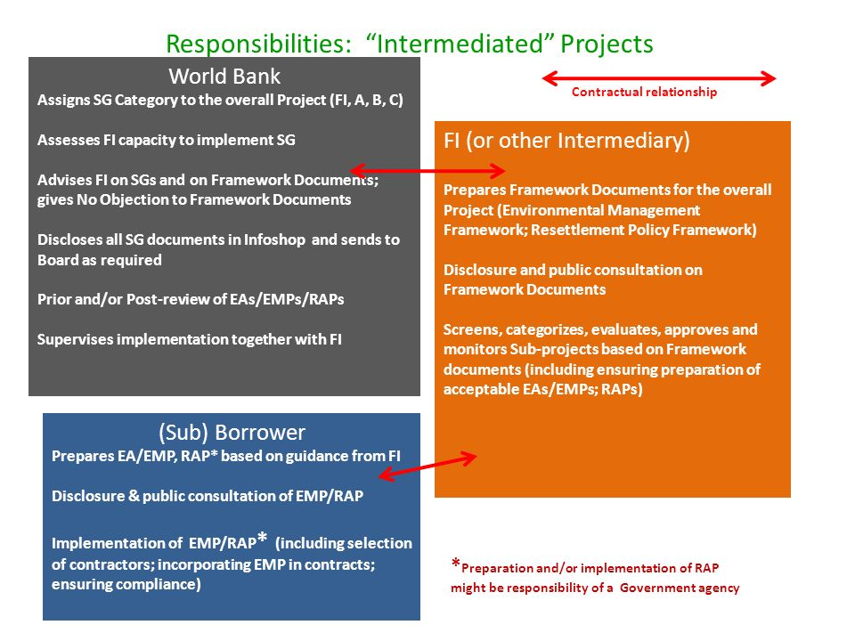 Responsibilities: Intermediated Projects World Bank Assigns SG Category to the overall Project (FI, A, B, C) Assesses FI capacity to implement SG Advises FI on SGs and on Framework Documents; gives No Objection to Framework Documents Discloses all SG documents in Infoshop and sends to Board as required Prior and/or Post-review of EAs/EMPs/RAPs Supervises implementation together with FI FI (or other Intermediary) Prepares Framework Documents for the overall Project (Environmental Management Framework; Resettlement Policy Framework) Disclosure and public consultation on Framework Documents Screens, categorizes, evaluates, approves and monitors Sub-projects based on Framework documents (including ensuring preparation of acceptable EAs/EMPs; RAPs) (Sub) Borrower Prepares EA/EMP, RAP* based on guidance from FI Disclosure & public consultation of EMP/RAP Implementation of EMP/RAP * (including selection of contractors; incorporating EMP in contracts; ensuring compliance) * Preparation and/or implementation of RAP might be responsibility of a Government agency Contractual relationship