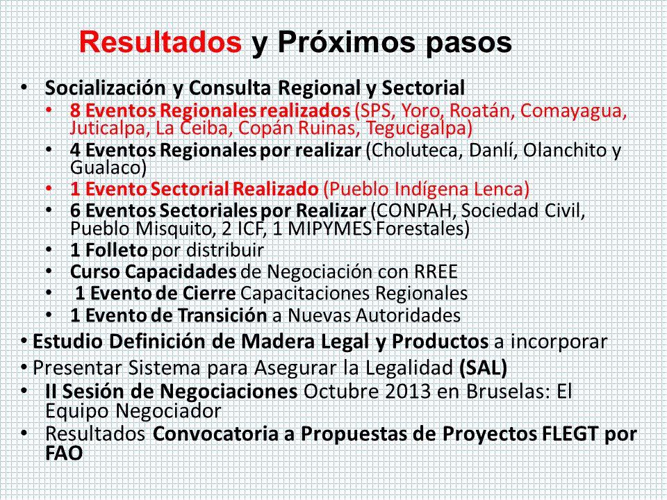 Resultados y Próximos pasos Socialización y Consulta Regional y Sectorial 8 Eventos Regionales realizados (SPS, Yoro, Roatán, Comayagua, Juticalpa, La