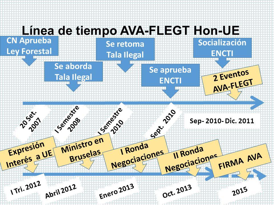 Línea de tiempo AVA-FLEGT Hon-UE CN Aprueba Ley Forestal Se aborda Tala Ilegal 20 Set. 2007 I Semestre 2008 Socialización ENCTI Sep- 2010- Dic. 2011 I