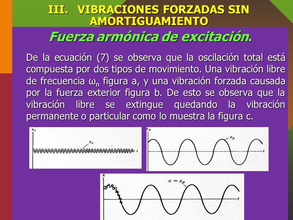 III.VIBRACIONES FORZADAS SIN AMORTIGUAMIENTO Fuerza armónica de excitación. Remplazando (5) en (4) resulta Remplazando (5) en (4) resulta La solución