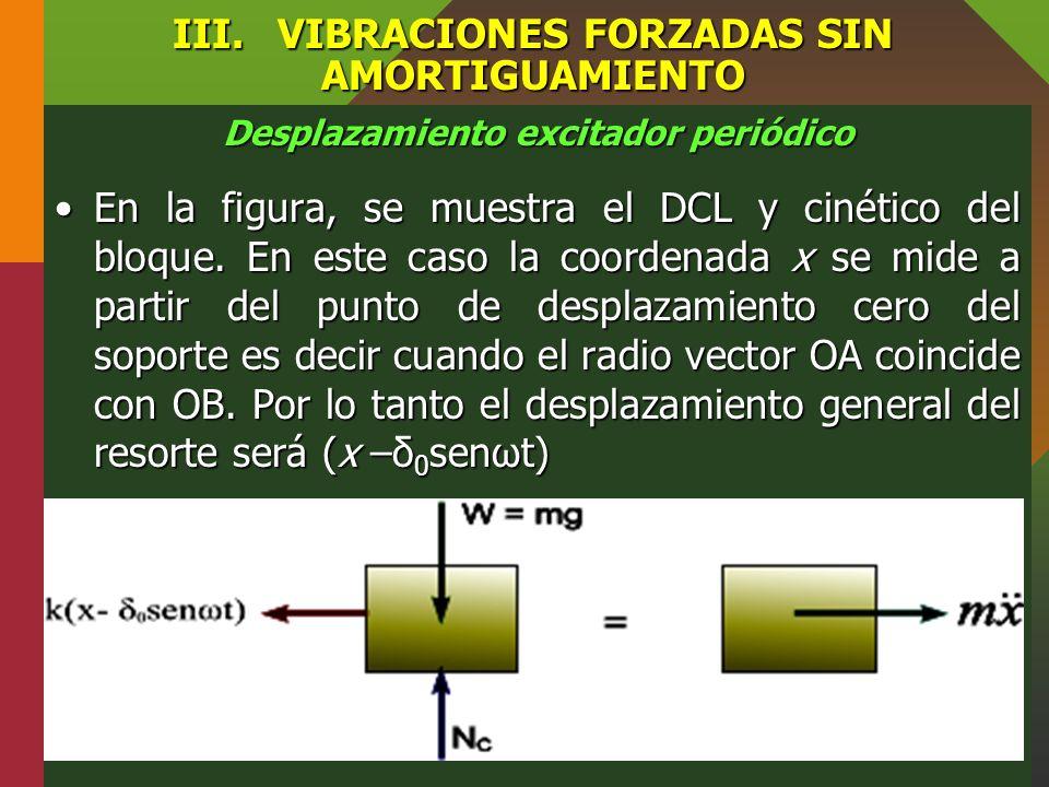 III.VIBRACIONES FORZADAS SIN AMORTIGUAMIENTO Desplazamiento excitador periódico Las vibraciones forzadas también pueden surgir a parir de la excitació