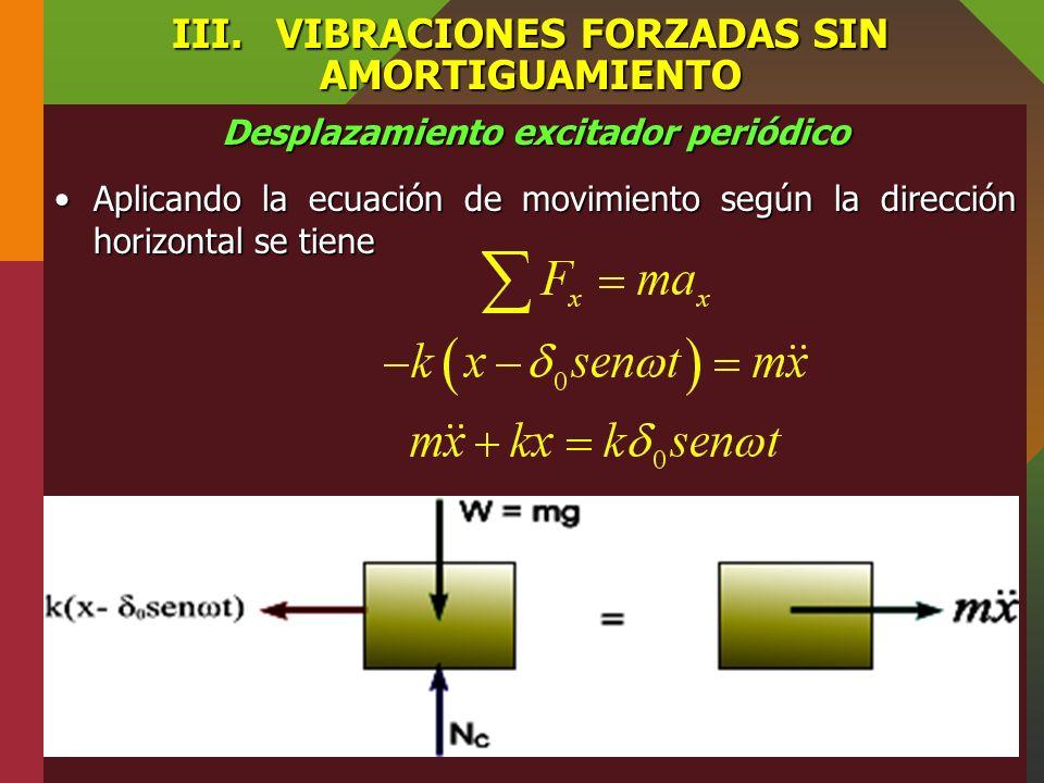 III.VIBRACIONES FORZADAS SIN AMORTIGUAMIENTO Desplazamiento excitador periódico En la figura, se muestra el DCL y cinético del bloque. En este caso la