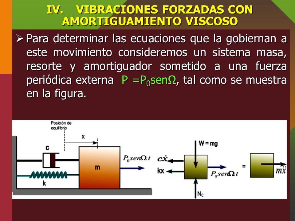 III.VIBRACIONES FORZADAS SIN AMORTIGUAMIENTO Desplazamiento excitador periódico Aplicando la ecuación de movimiento según la dirección horizontal se t