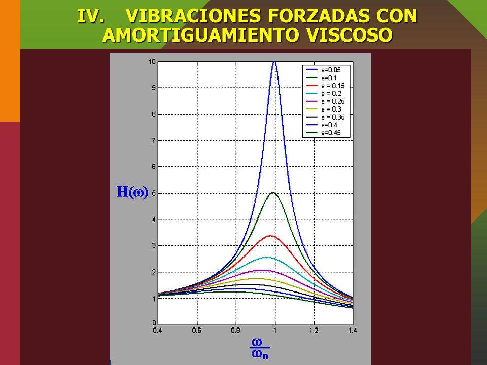 IV.VIBRACIONES FORZADAS CON AMORTIGUAMIENTO VISCOSO En la figura, se muestra el factor de amplificación en función de la razón de frecuencias para dis