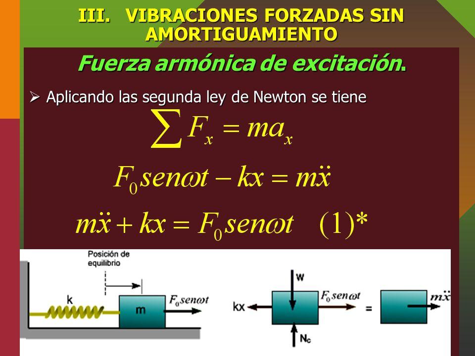 III.VIBRACIONES FORZADAS SIN AMORTIGUAMIENTO Fuerza armónica de excitación. Consideremos una partícula de masa m unida a un resorte ideal de rigidez k