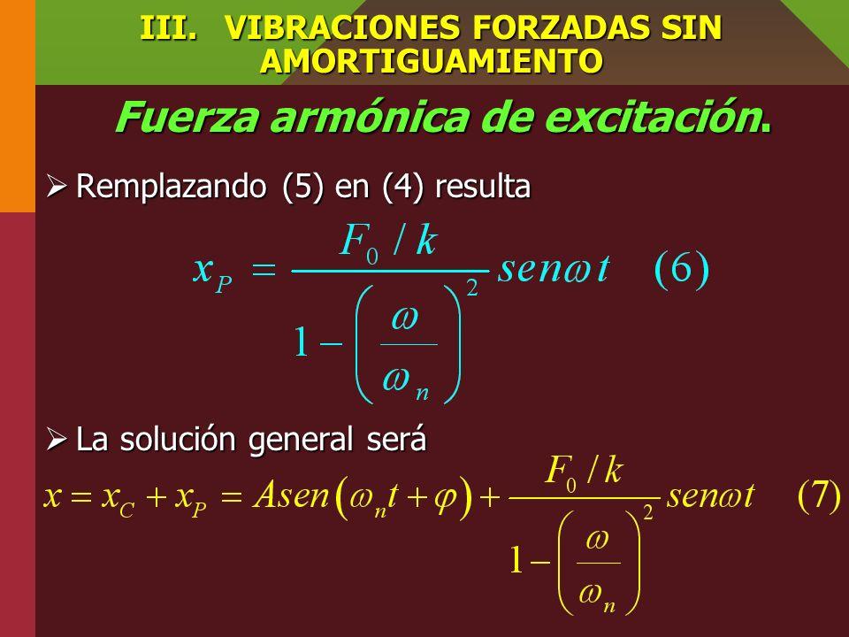 III.VIBRACIONES FORZADAS SIN AMORTIGUAMIENTO Fuerza armónica de excitación. Como el movimiento es periódico la solución particular es de la forma Como
