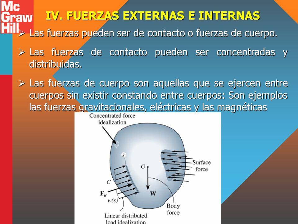 IV. FUERZAS EXTERNAS E INTERNAS Las fuerzas pueden ser de contacto o fuerzas de cuerpo. Las fuerzas pueden ser de contacto o fuerzas de cuerpo. Las fu