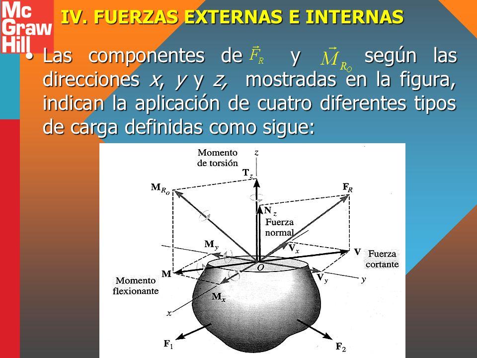 IV. FUERZAS EXTERNAS E INTERNAS Las componentes de y según las direcciones x, y y z, mostradas en la figura, indican la aplicación de cuatro diferente