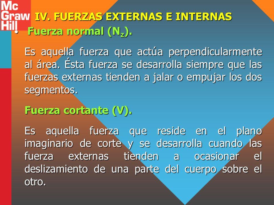 IV. FUERZAS EXTERNAS E INTERNAS Fuerza normal (N z ). Fuerza normal (N z ). Es aquella fuerza que actúa perpendicularmente al área. Ésta fuerza se des