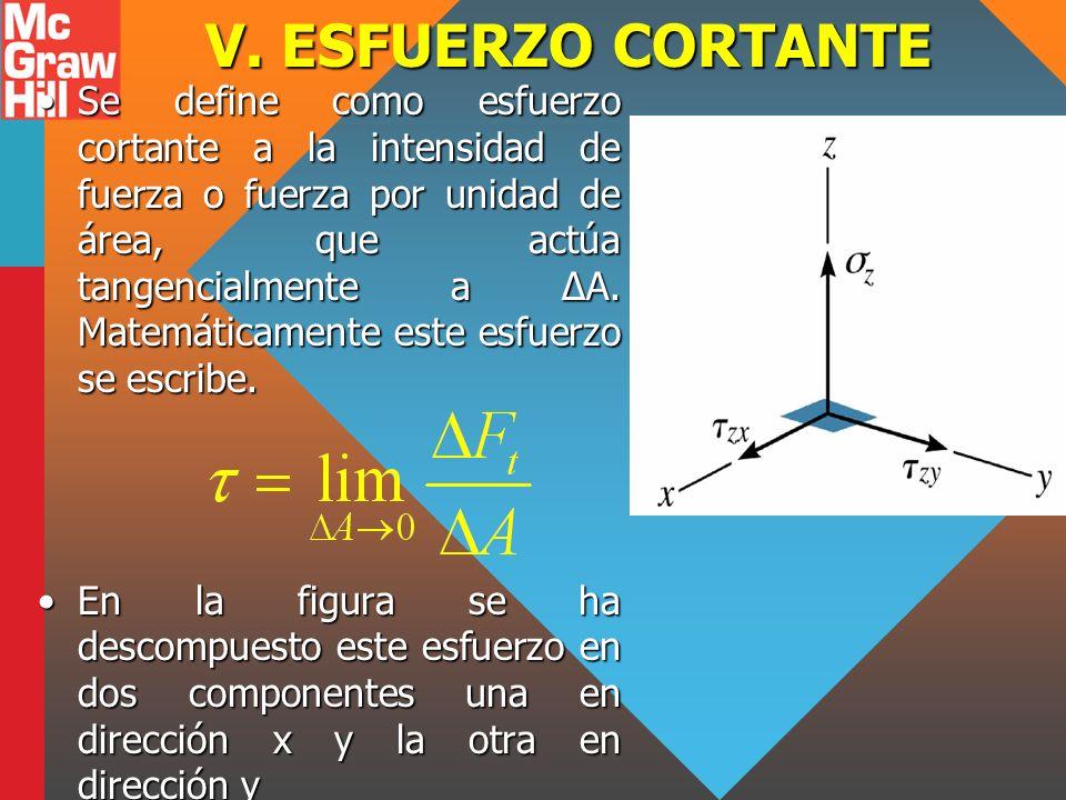 V. ESFUERZO CORTANTE Se define como esfuerzo cortante a la intensidad de fuerza o fuerza por unidad de área, que actúa tangencialmente a ΔA. Matemátic
