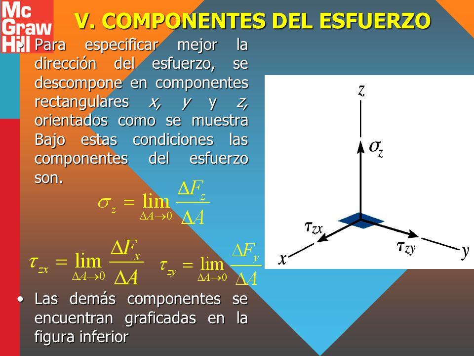 V. COMPONENTES DEL ESFUERZO Para especificar mejor la dirección del esfuerzo, se descompone en componentes rectangulares x, y y z, orientados como se