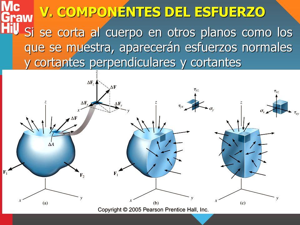 V. COMPONENTES DEL ESFUERZO Si se corta al cuerpo en otros planos como los que se muestra, aparecerán esfuerzos normales y cortantes perpendiculares y
