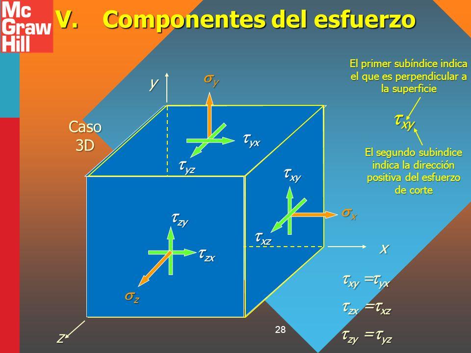 28 V.Componentes del esfuerzo Caso 3D xyz xy xy x xz xz y yz yz yx yx z zx zx zy zy El segundo subindice indica la dirección positiva del esfuerzo de