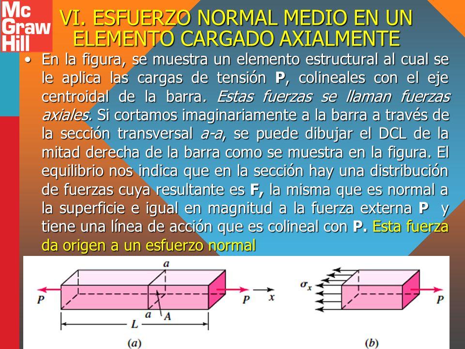 VI. ESFUERZO NORMAL MEDIO EN UN ELEMENTO CARGADO AXIALMENTE En la figura, se muestra un elemento estructural al cual se le aplica las cargas de tensió
