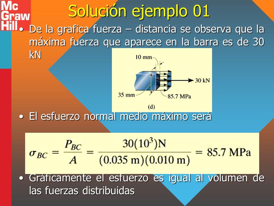 Solución ejemplo 01 De la grafica fuerza – distancia se observa que la máxima fuerza que aparece en la barra es de 30 kNDe la grafica fuerza – distanc