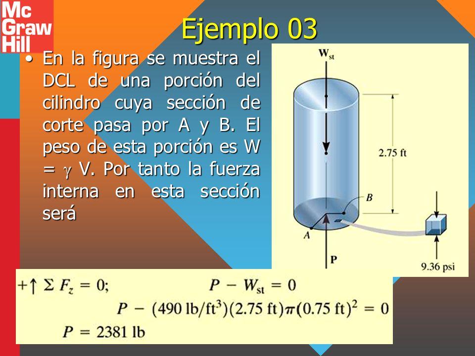 Ejemplo 03 En la figura se muestra el DCL de una porción del cilindro cuya sección de corte pasa por A y B. El peso de esta porción es W = V. Por tant
