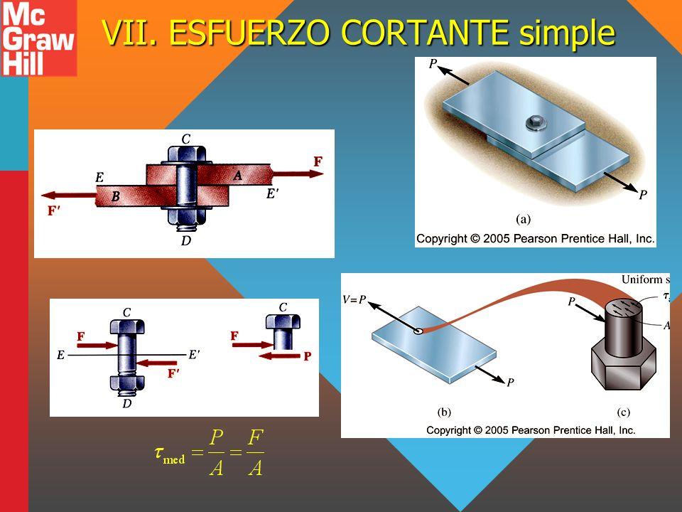 VII. ESFUERZO CORTANTE simple
