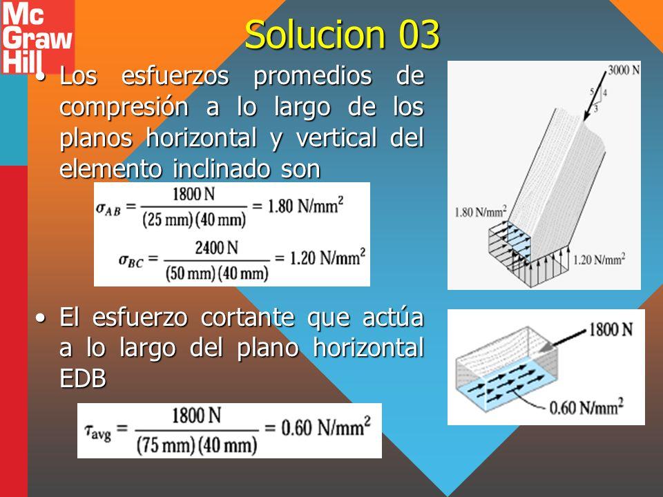 Solucion 03 Los esfuerzos promedios de compresión a lo largo de los planos horizontal y vertical del elemento inclinado sonLos esfuerzos promedios de